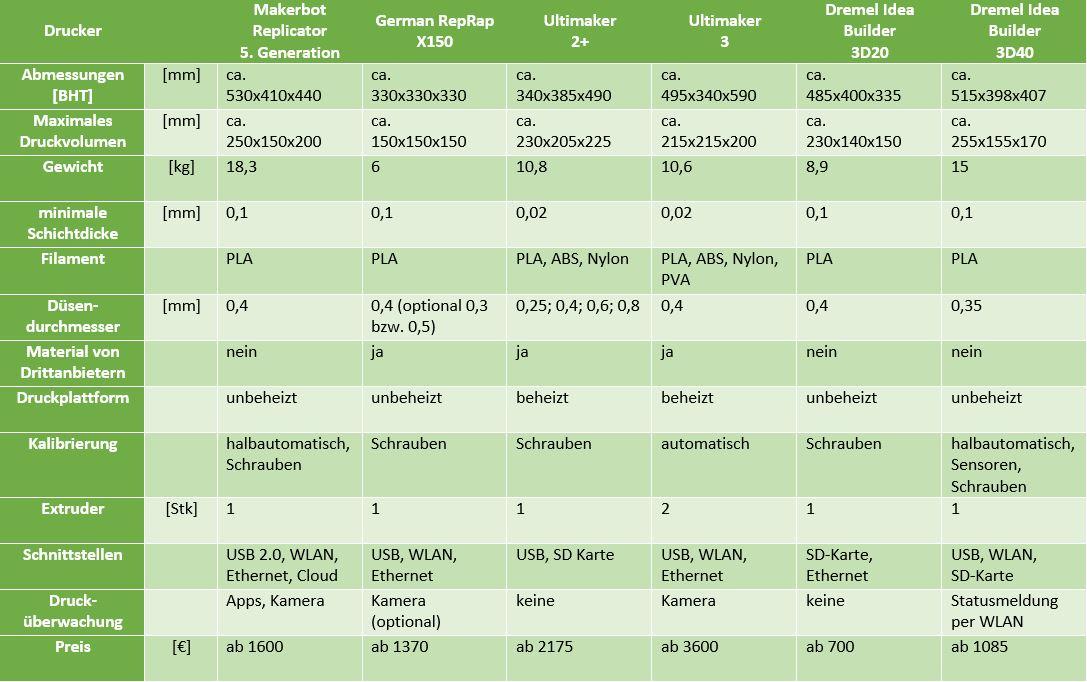 Vergleich beliebter FDM-Drucker