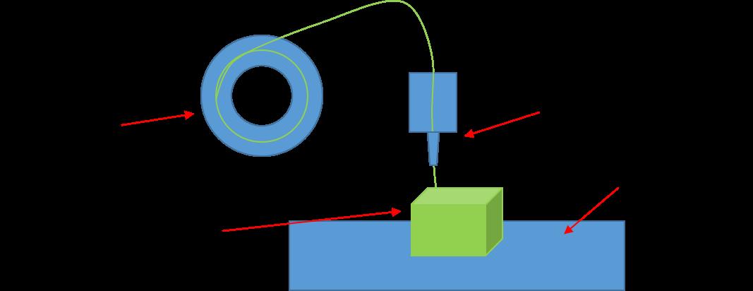 FDM-Drucker Prinzipdarstellung